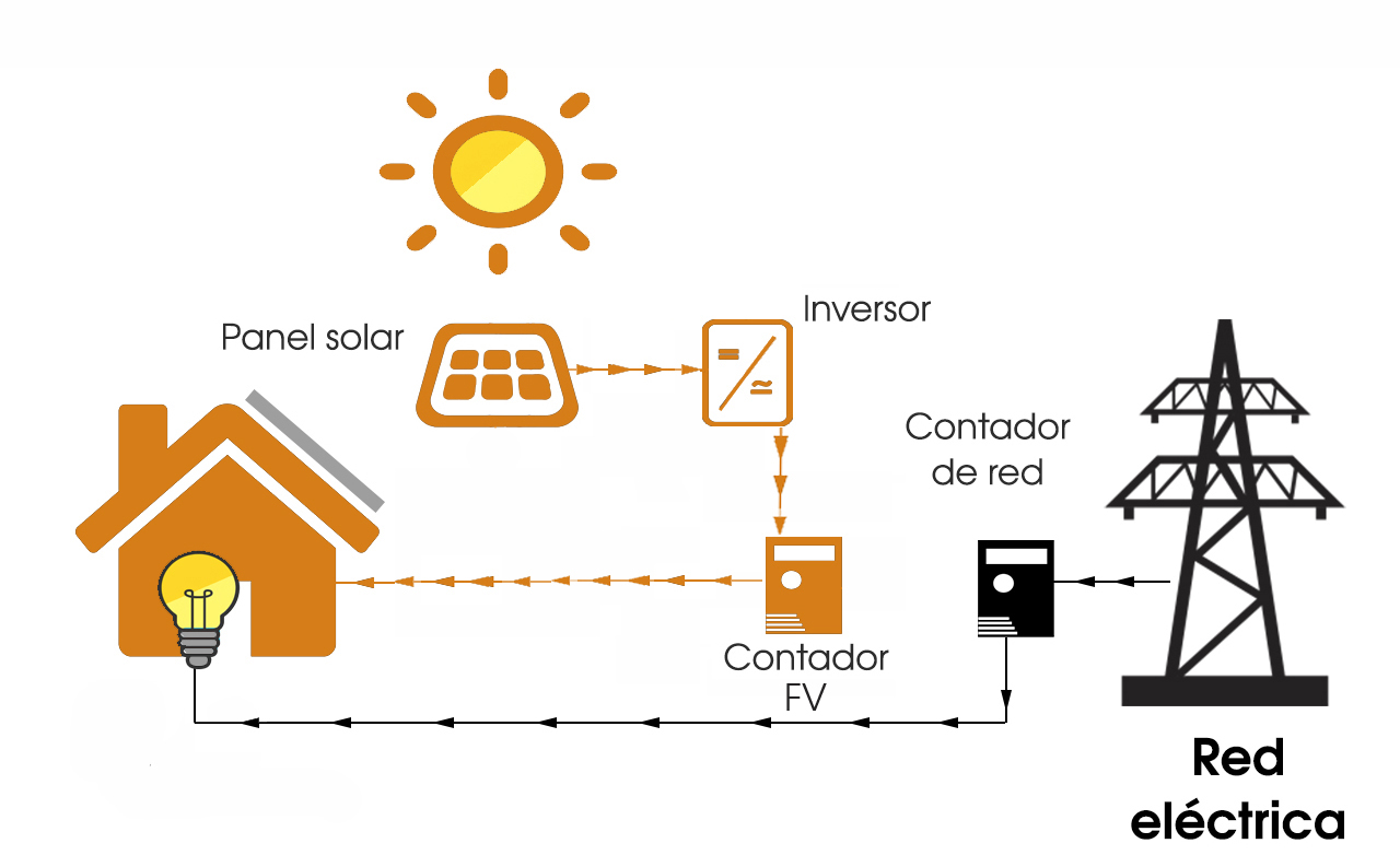 diagrama autoconsumo paneles solares GFM